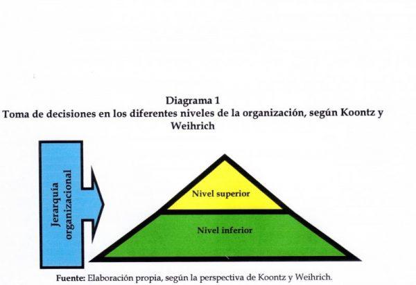 Los Sistemas de Información Gerencial (SIG) en la Toma de Decisiones