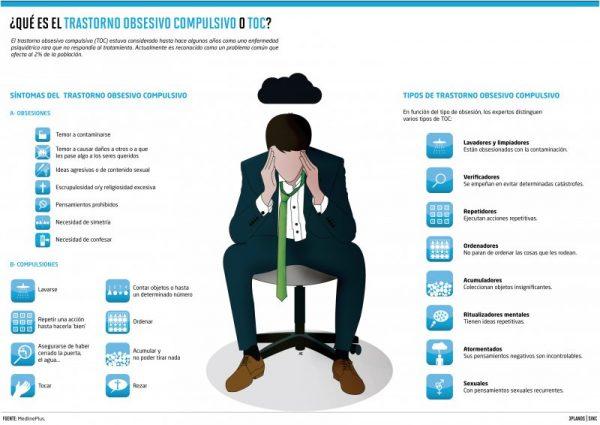 Infografía en la que se representan los típicos comportamientos de las personas con TOC.