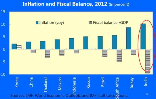Inflación y Déficit en India