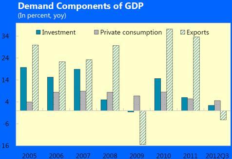 India. exportaciones
