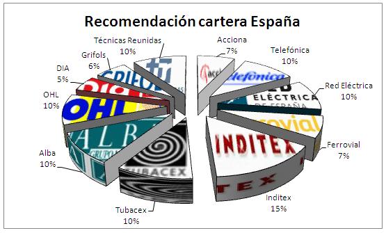 Cartera España