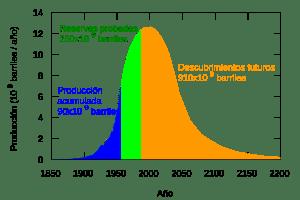 Curva de producción de petróleo