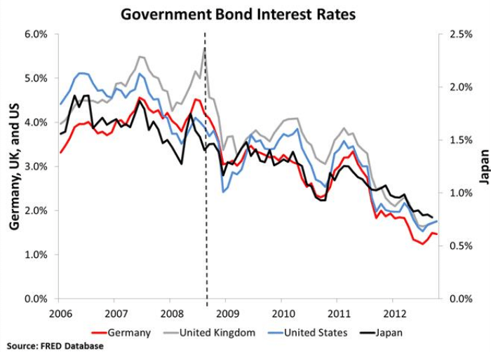 bond interest rates