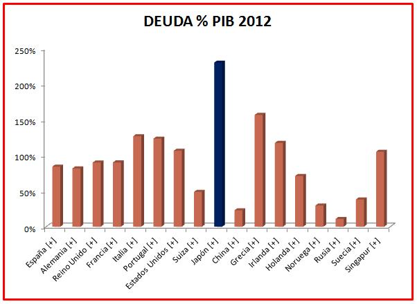 deuda pib 2012