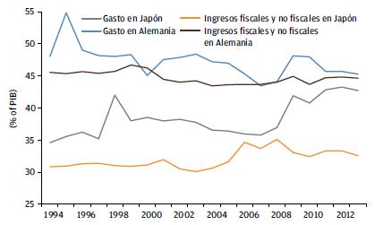 Fuente: Perspectivas económicas de la OECD nº91, mayo 2012. JP Morgan Asset Management