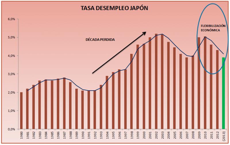tasa desempleo japon