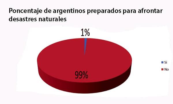 Solo el 1% de los argentinos están preparados para afrontar desastres naturales-imagen Marta Balbi