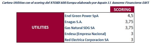 cartera utilities