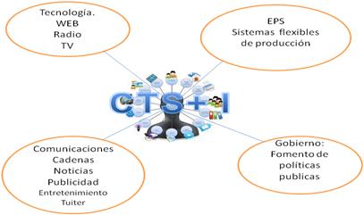 Figura 1.  ENTORNO CTS+I