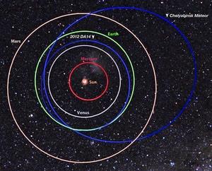 2013_orbitasChelyabinsk_NASA-MSFC-Meteroid-Environment-Office_large