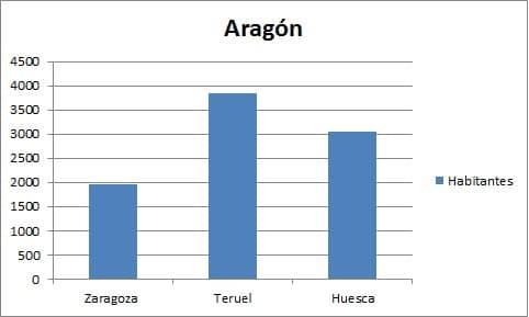 Gráfico Aragón 1(1)