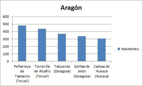 Gráfico Municipios Desconectados en Aragón(1)