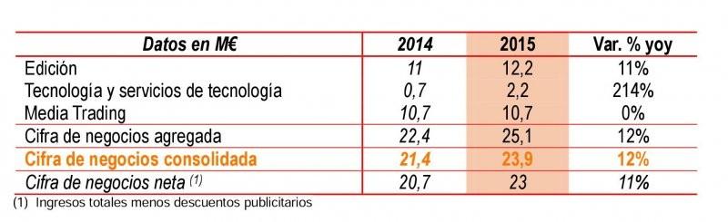 cifras de negocio antevenio 2015