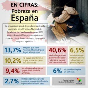 infografia-cifraspobrezaespaxa-950x950.jpg_608268845