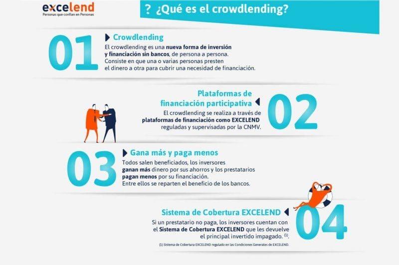 Excelend crowdlending financiación 3