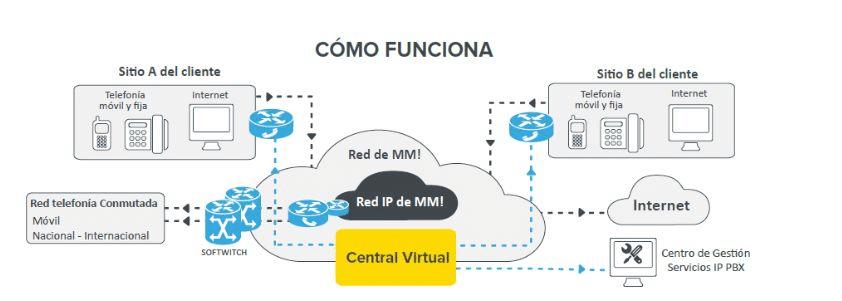 71148d4bcfd Qué es y cómo funciona una centralita virtual - EL LIBREPENSADOR