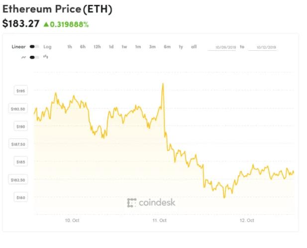 Gráfica de Ethereum de las últimas 48 horas